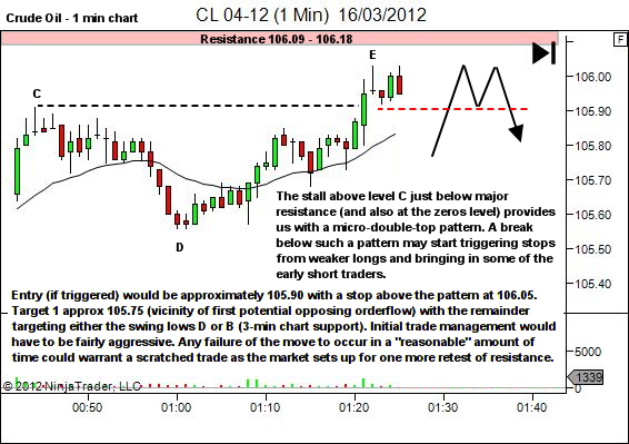 crude oil lower timeframe entry pattern