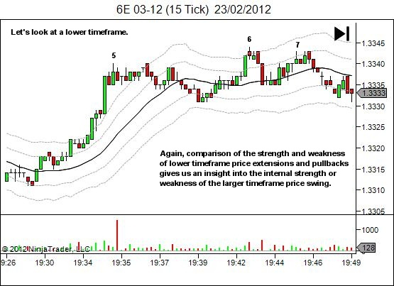price movement offers clues - 4