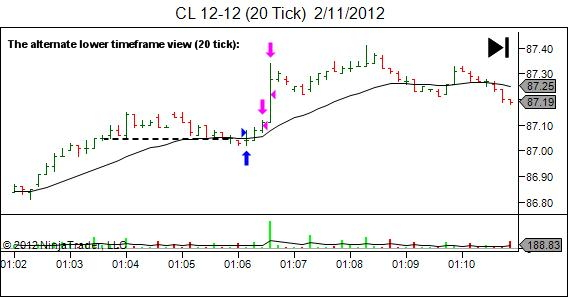 lower timeframe entry into simple pullback