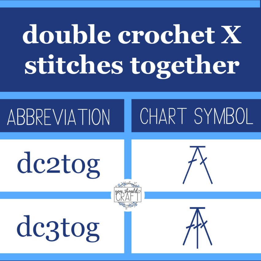 """table entitled """"double crochet X stitches together"""" and depicting the abbreviations and chart symbols for the dc2tog and dc3tog stitches"""