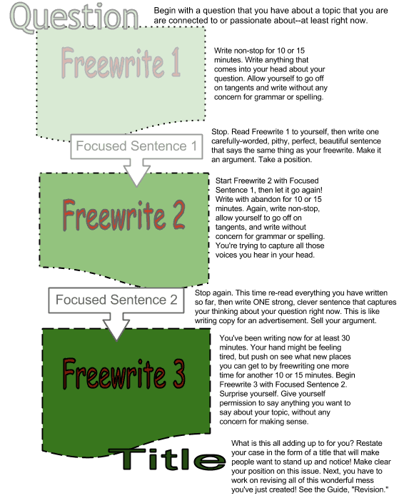 what is free writing in the writing process