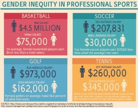 Are salaries equal throughout professional sports?