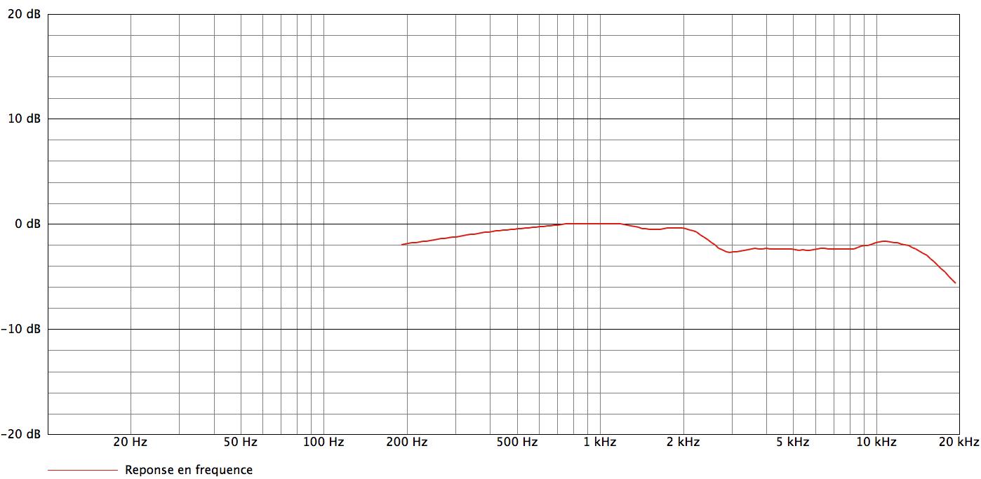 AEA R92_curves