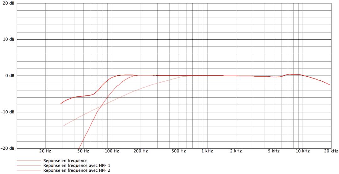 AKG C535 EB_curves