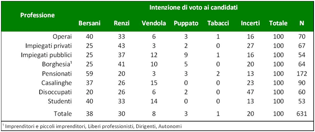 https://i2.wp.com/www.youtrend.it/wp-content/uploads/2012/11/intenzioni-di-voto-divise-per-occupazione-Cise.png