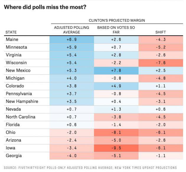 polls-error-by-state