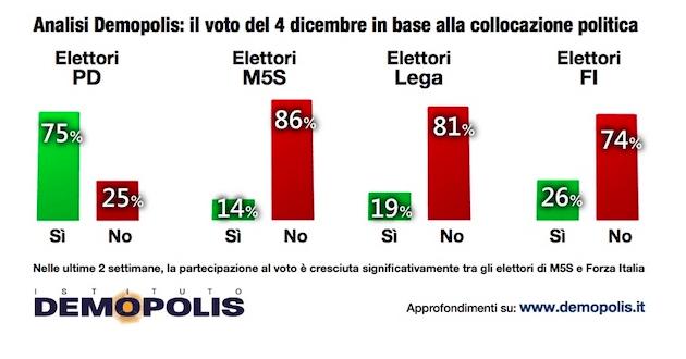 demopolis-voto-ref-collocazione-partiti