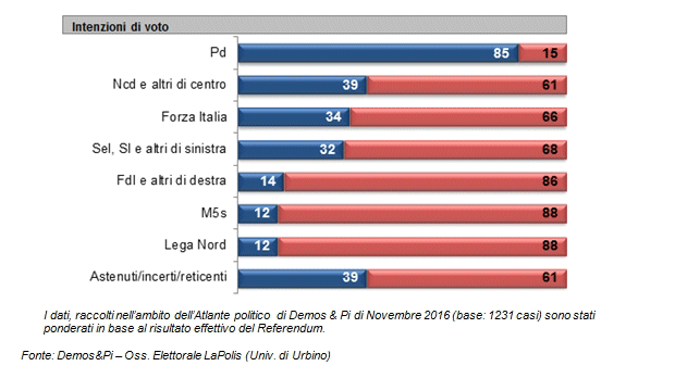demos-ref-int-voto-partiti