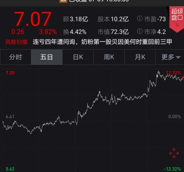 After deducting non-net profit for four consecutive years, she was inquired by Shenzhen Stock Exchange