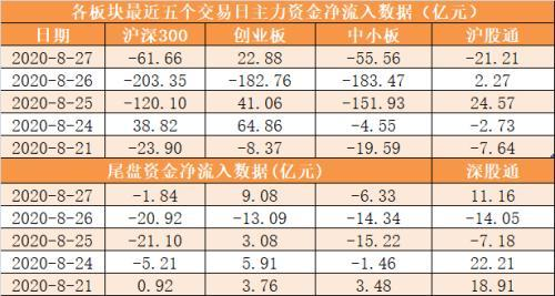 The net outflow of main funds is 15 billion yuan, and Longhubang institutions grab 6 shares