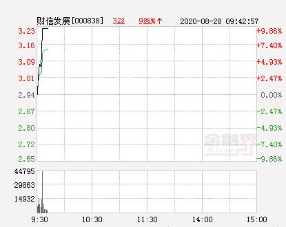 Express:Financial Information Development Daily Limit reported at 3.23 yuan