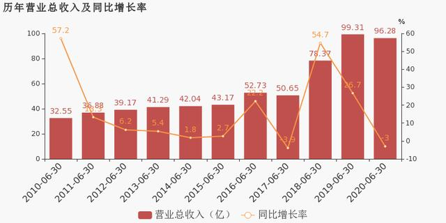 *ST Salt Lake:Net profit of 1.38 billion yuan attributable to the parent in the first half of 2020, turning losses into profits year-on-year