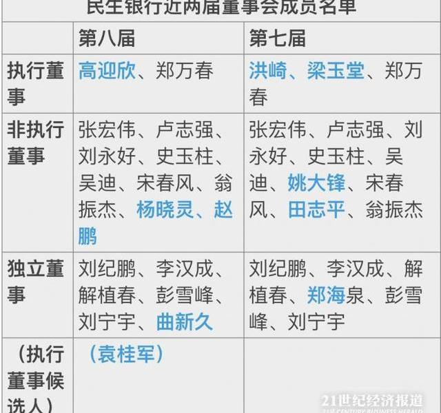 What changes have been made to the new board of directors of Minsheng Bank?