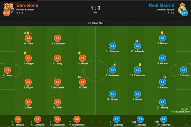 Barcelona vs Real Madrid score:Ramos highest score of 8.4 in the game