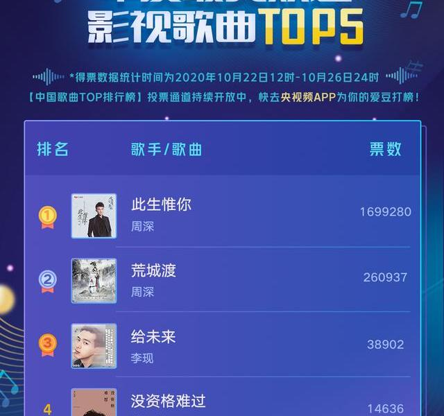 Chinese song TOP rankings:Liu Yuning continues to lead, and the ranking of THE9 rises