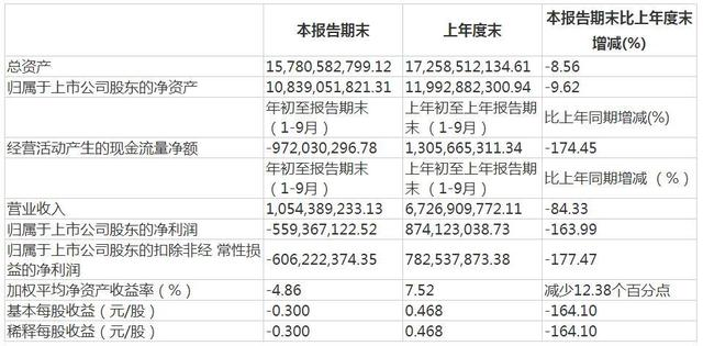 Chinese films in the first three quarters turned from profit to loss, with a net loss of 559 million, down 163.99%