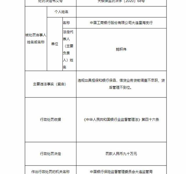 Industrial and Commercial Bank of China Dalian Xinghai Branch fined 900,000 yuan for issuing guarantees and bank guarantees in violation of regulations