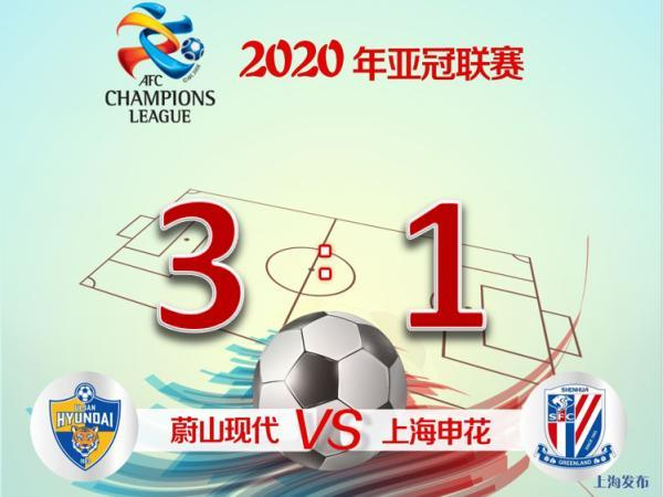 In the second round of the AFC Champions League, Shanghai Shenhua lost to Ulsan Hyundai 1:3