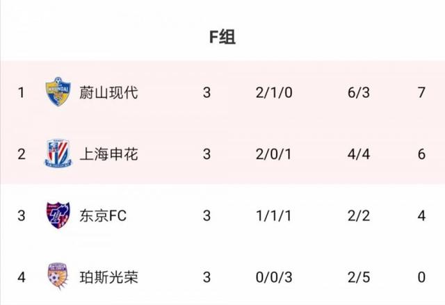 AFC Group F:Ulsan's stoppage time lore regained the top spot, Shenhua ranked second by 1 point