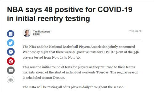 48 players tested positive for the new crown, but the NBA is not worried:as expected