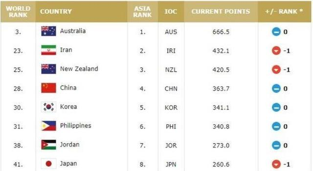 FIBA latest ranking:28th in the Chinese Men's Basketball Team