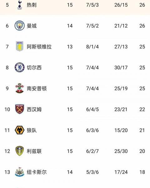 Premier League standings:Reds lead by 3 points, Manchester United Tottenham, Manchester City 4-6, Blues 8th, Gunners still 15th