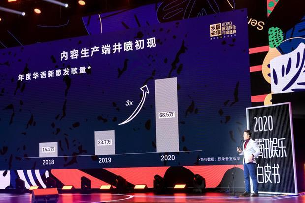 How is the Chinese music scene in 2020? Nearly 700,000 new songs, users pay more attention