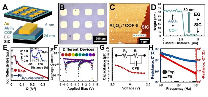 Scientists explore new semiconductor materials with ultra-low dielectric constant and extremely high heat transfer performance