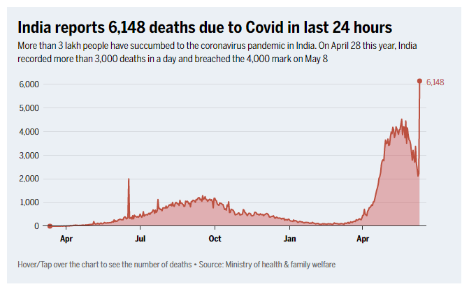 India reports more than 6,000 deaths in a single day from the new crown, a record high