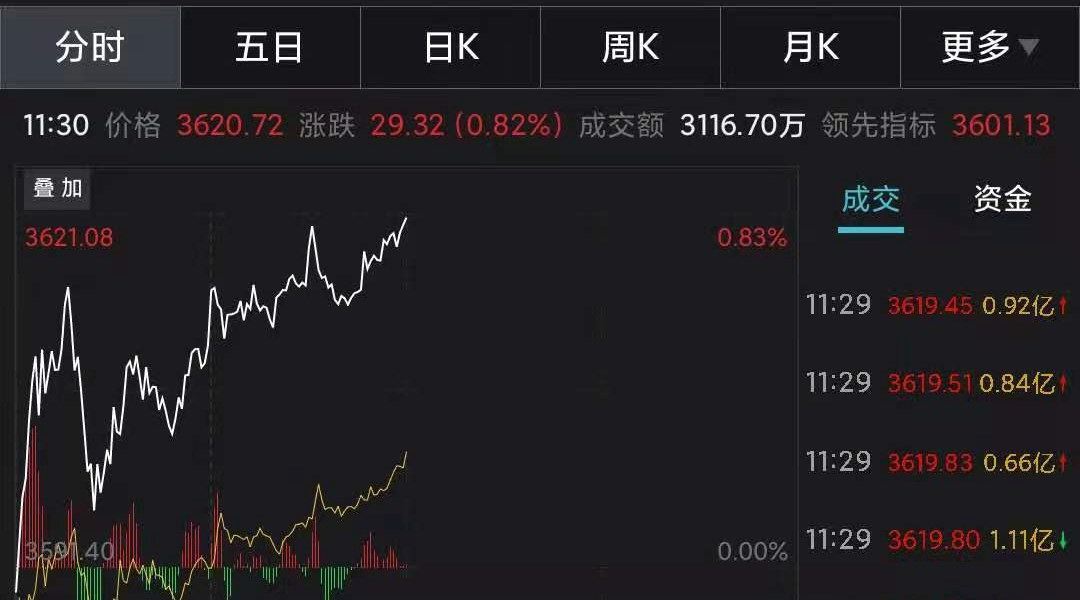 A-shares strengthened and the Shanghai Index rose by 3,600 points! GEM index rose 2.68%