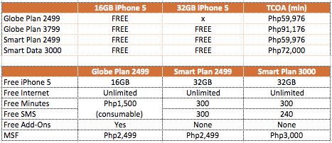 iPhone 5 Plans: Smart vs  Globe Compared - YugaTech