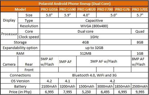 polaroid smartphone philippines