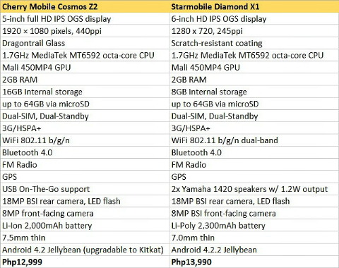 cosmosz2 vs diamondx1 specs