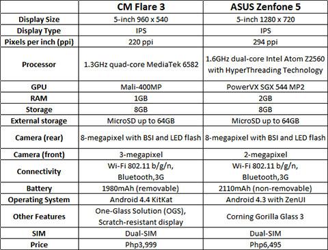 Flare3_VS_Zenfone5_specs