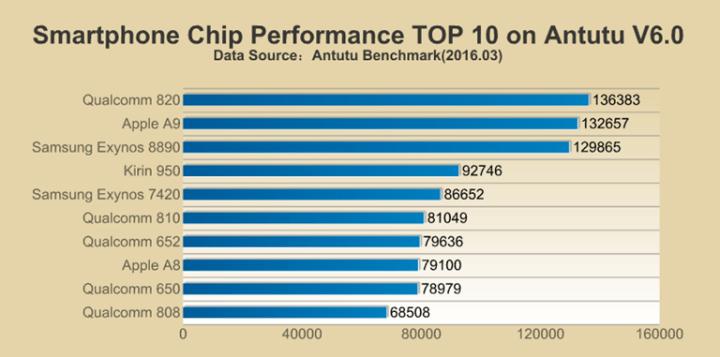 antutu-top-chip-soc-q1-2016