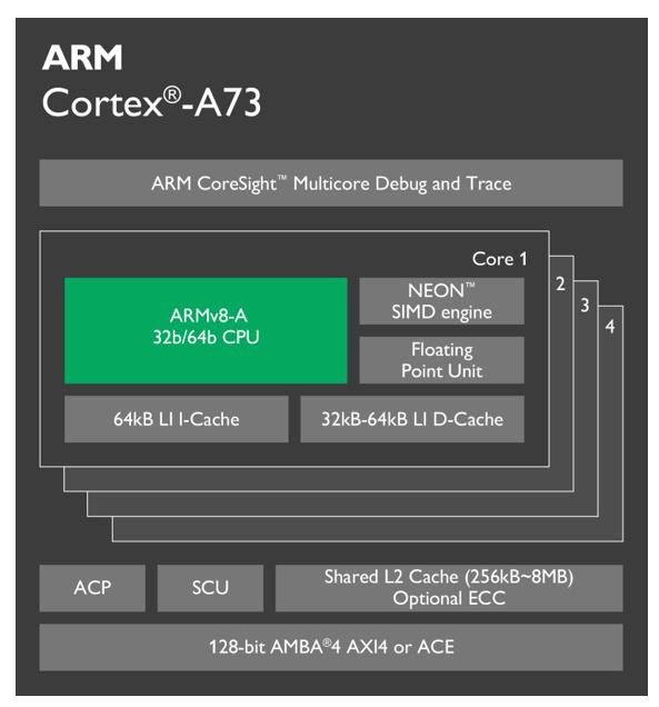 cortex a73_1