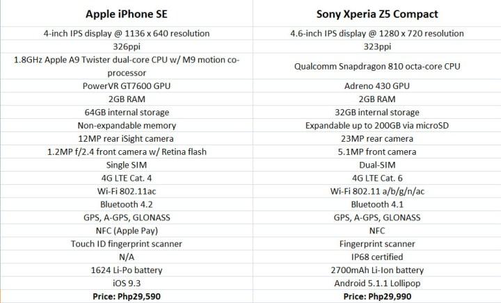 iphone-se-vs-xperia-z5-compact