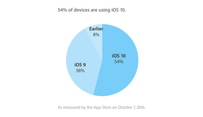 apple-ios-10-percentage