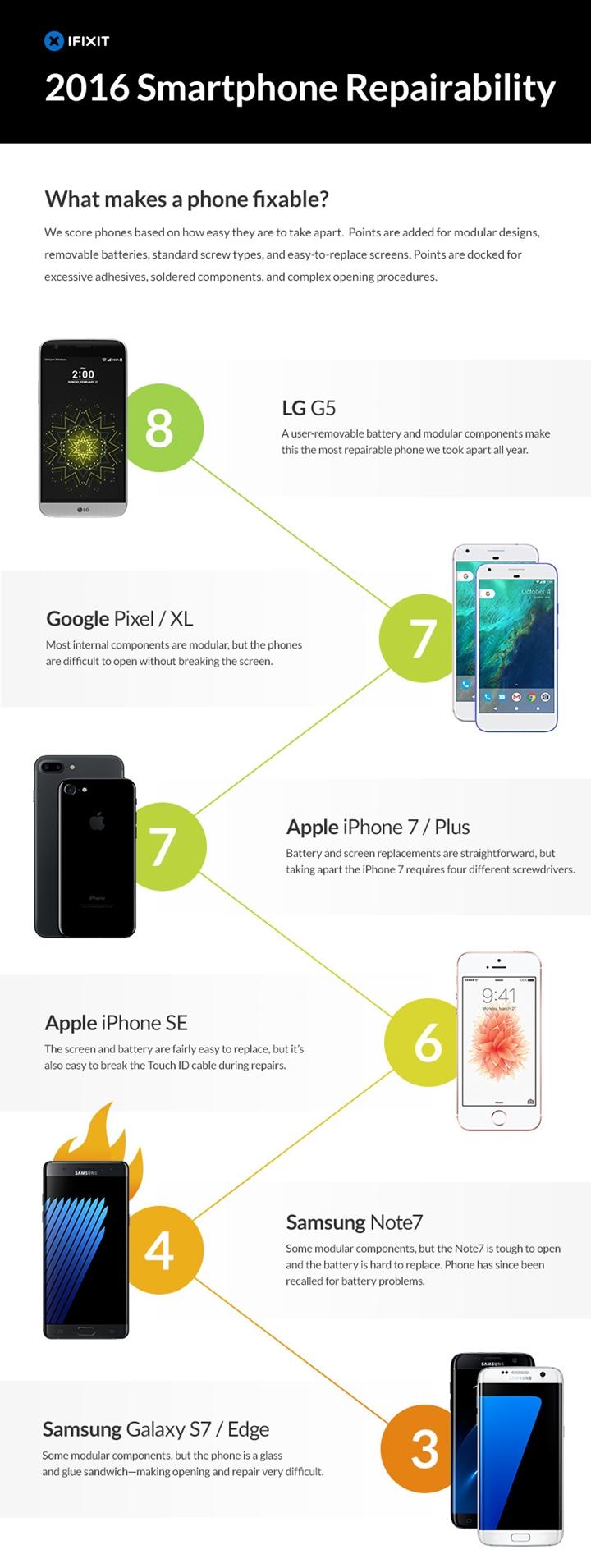 ifixit-2016-smartphone-repairability