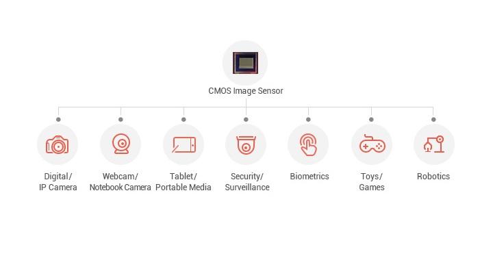Who makes those smartphone image sensors? - YugaTech | Philippines