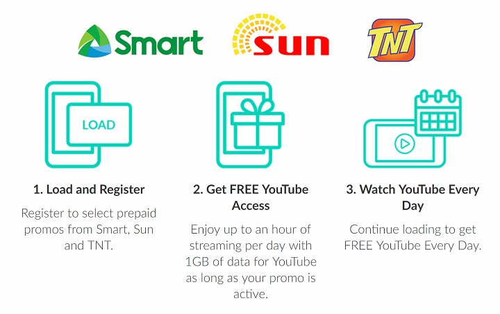 Smart gives customers free YouTube access for 1hr or 1GB/day