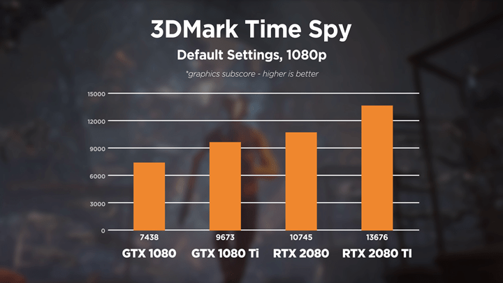 NVIDIA GeForce RTX 2080 and RTX 2080 Ti Founder's Edition Review