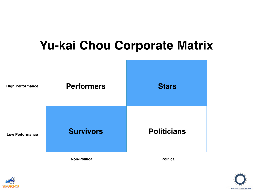 gamifying company politics chou s corporate player types