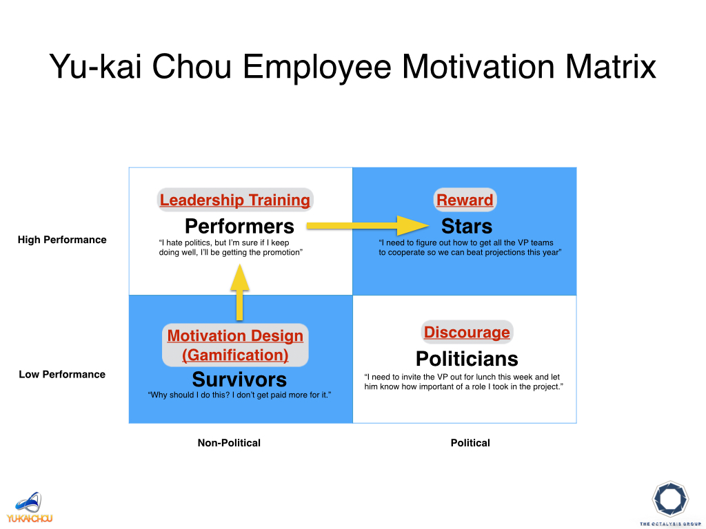 workplace gamification archives yu kai chou gamification gamifying company politics chou s corporate player types