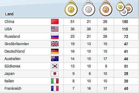 medal_count_de