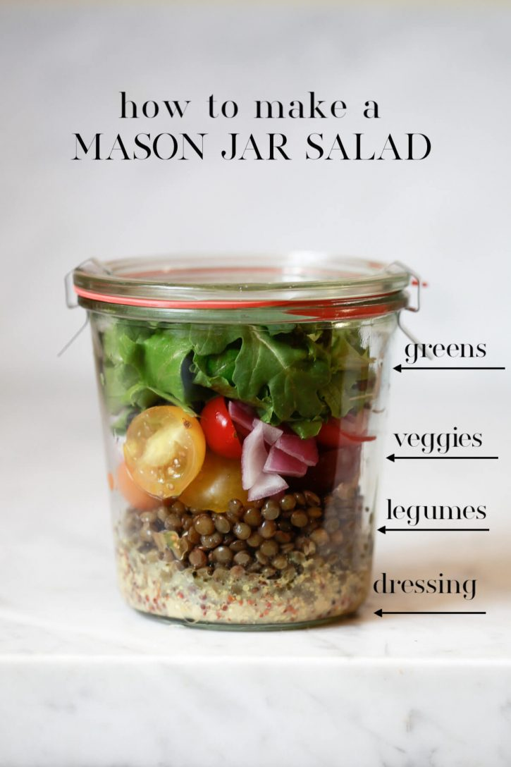 This image shows how to make a layered mason jar salad with dressing on the bottom, then lentils, veggies, and lettuce on top.