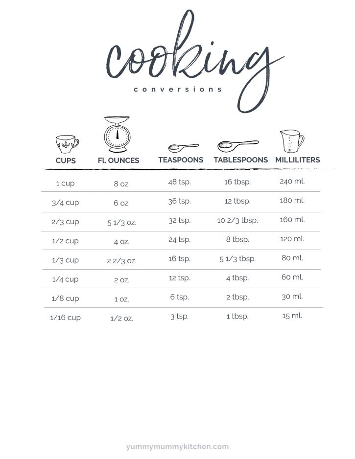 A printable chart showing conversions between cups, ounces, teaspoons, tablespoons, and milliliters.