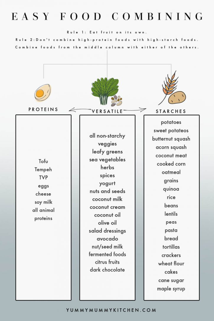 An easy to understand food combining chart that shows the rules of this diet. Proteins are on the left, versatile foods in the middle, and starches on the right.