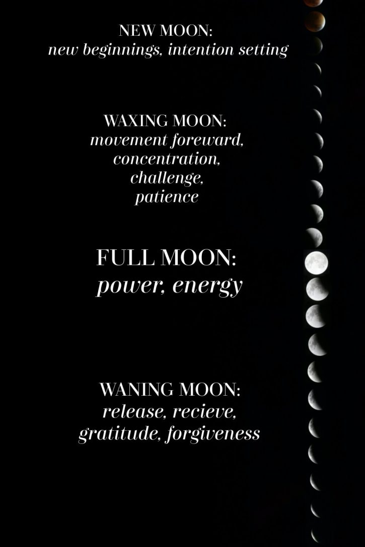 A graphic showing the different moon phases and their meanings in terms of energies.