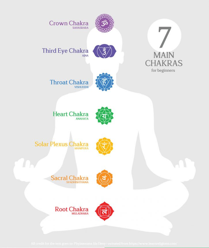"A graphic of a sitting person with the 7 Chrakas and chakra colors shown over the body. Text overlay reads ""7 main chakras for beginners"""